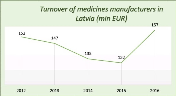 Medicines manufacturers of Latvia in 2016