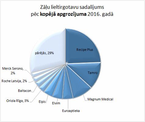 Zāļu lieltirgotavu sadalījums pēc kopējā apgrozījuma 2016. gadā