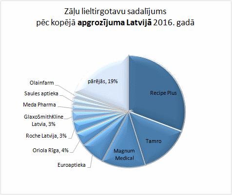 Zāļu lieltirgotavu sadalījums pēc kopējā apgrozījuma Latvijā 2016. gadā