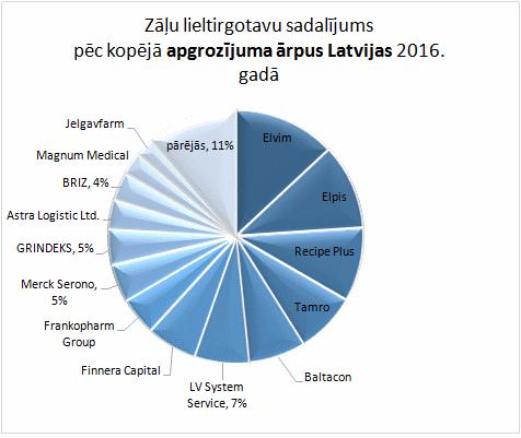 Zāļu lieltirgotavu sadalījums pēc kopējā apgrozījuma ārpus Latvijas 2016. gadā