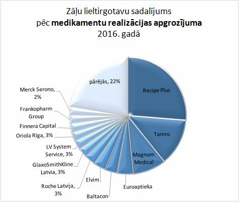 Zāļu lieltirgotavu sadalījums pēc medikamentu realizācijas apgrozījuma 2016. gadā